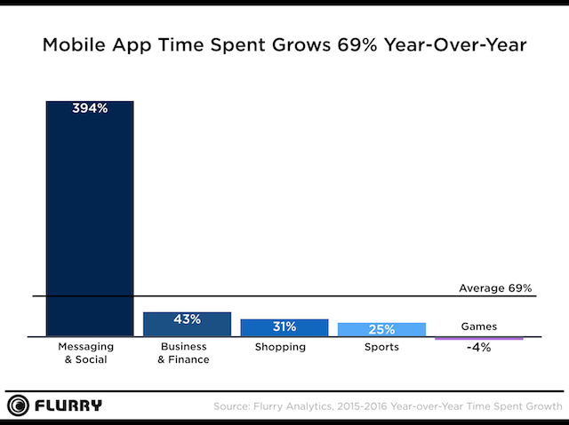 Flurry-Mobile-App-Time-Spent
