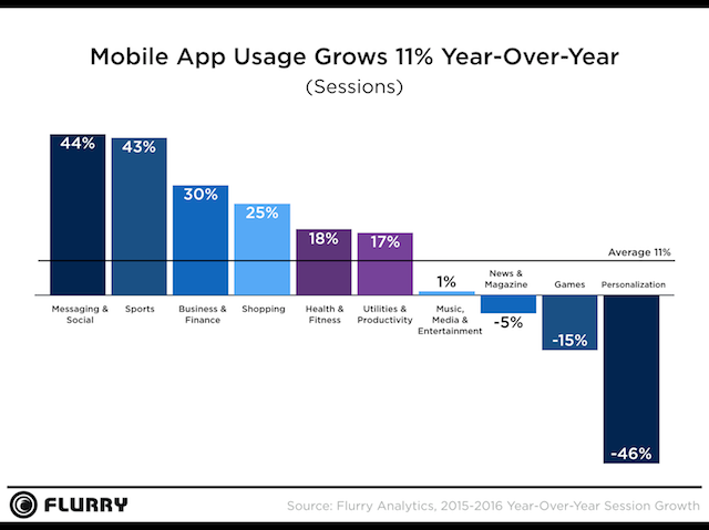 Flurry-Mobile-App-Usage