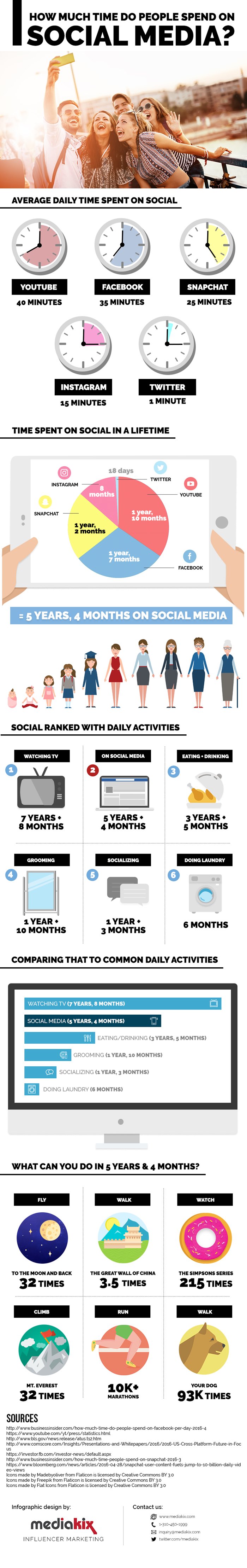 how-much-time-is-spent-on-social-media1-700