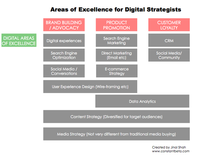 digital experience slide