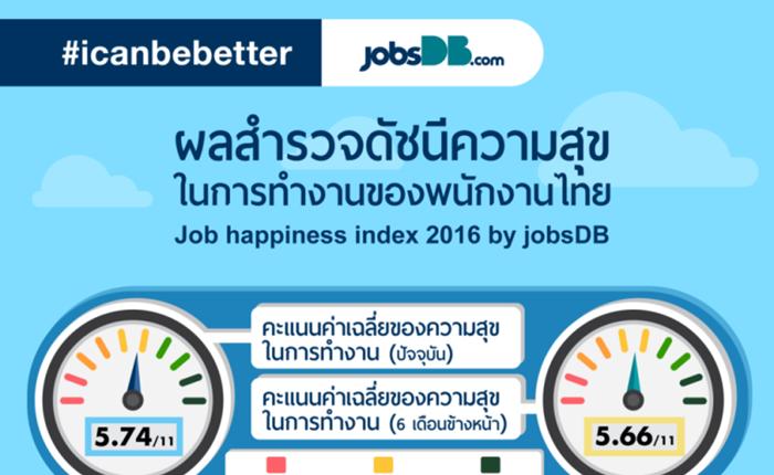 มนุษย์เงินเดือนไทย ติดอันดับ 3 ของคนที่มีความสุขในการทำงาน