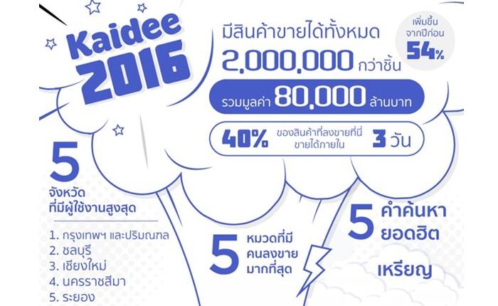 Kaidee เปิดข้อมูลการซื้อ-ขายของมือสองของคนไทยปี 2559 มุ่งหน้าสร้างตลาดสินค้าเพื่อคนไทยในปี 2560 ให้แข็งแกร่ง