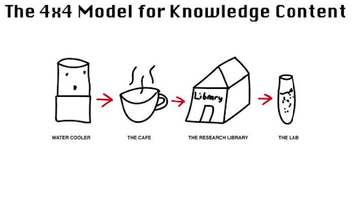 4×4 Model สำหรับการทำ Content ที่ให้ความรู้