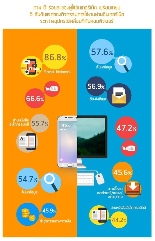 Thailand Internet user Profile 2016-page-051-1