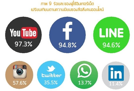 Thailand Internet user Profile 2016-page-055-1