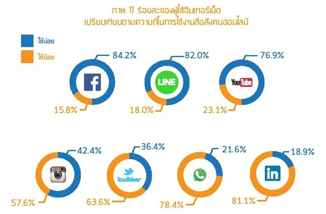 Thailand Internet user Profile 2016-page-059-1