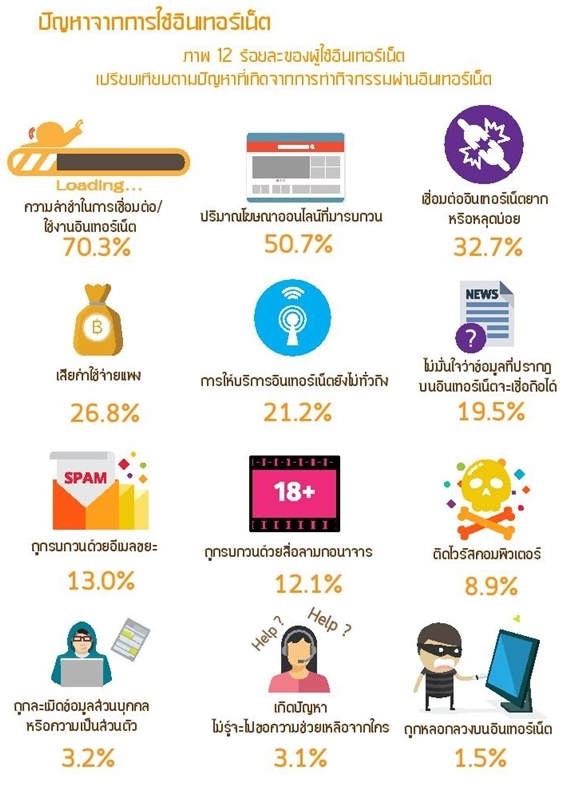 Thailand Internet user Profile 2016-page-061-1