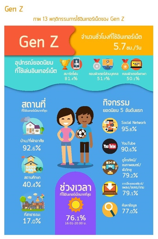 Thailand Internet user Profile 2016-page-067-1