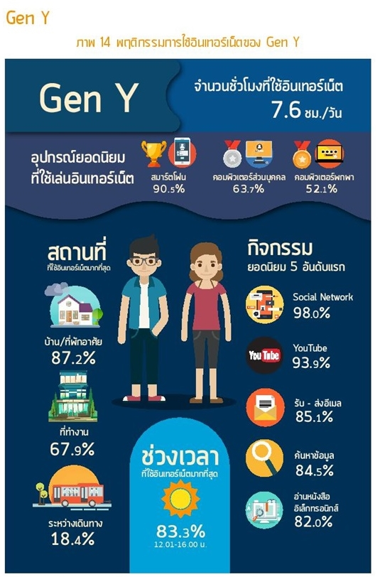 Thailand Internet user Profile 2016-page-069-1