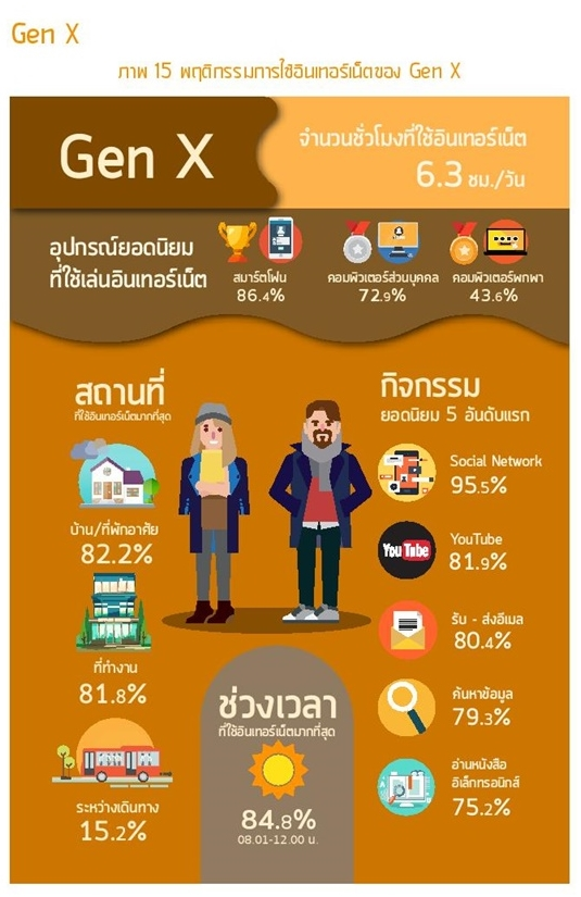 Thailand Internet user Profile 2016-page-071-1