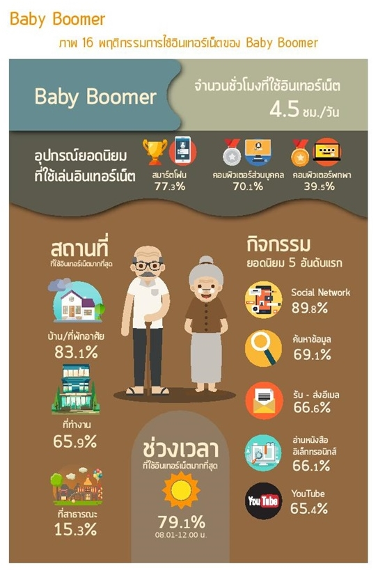 Thailand Internet user Profile 2016-page-073-1