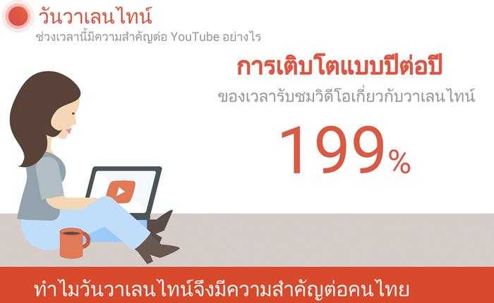 Google เผย คนไทย ดูวิดีโอช่วงวาเลนไทน์เพิ่มขึ้นถึง 199% เมื่อเทียบกับปี 59