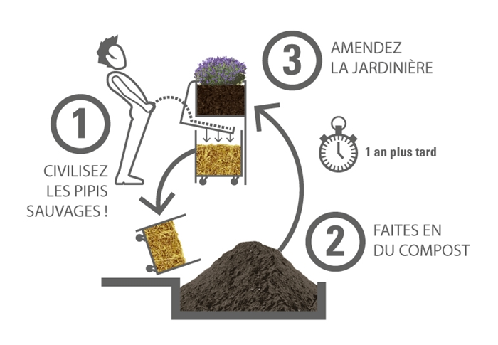 compostage-uritrottoir