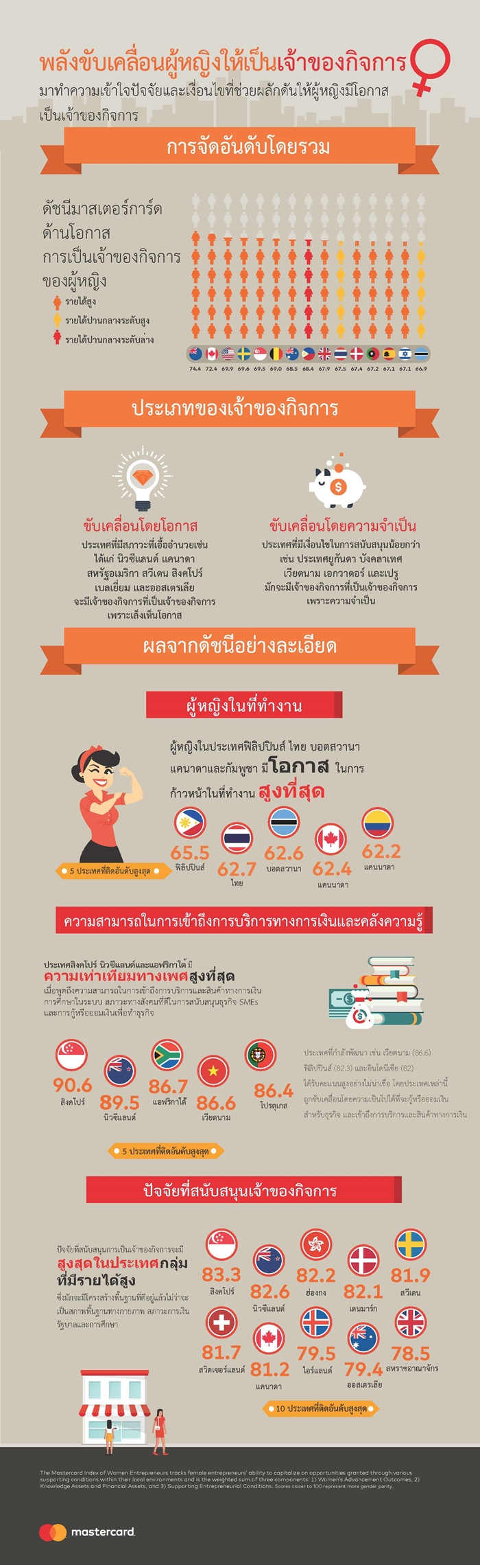 Infographic - Mastercard Index of Women Entrepreneurs 2017_TH-700