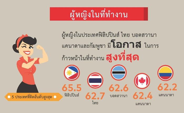 ผลสำรวจชี้ หญิงไทยมีโอกาสก้าวหน้าทางการงานสูง