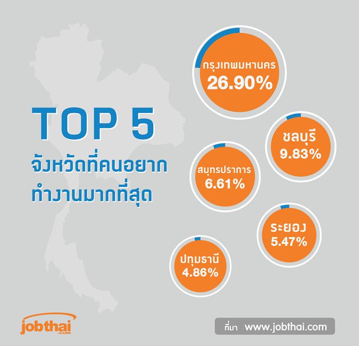 TOP5 จังหวัดที่คนอยากทำงาน