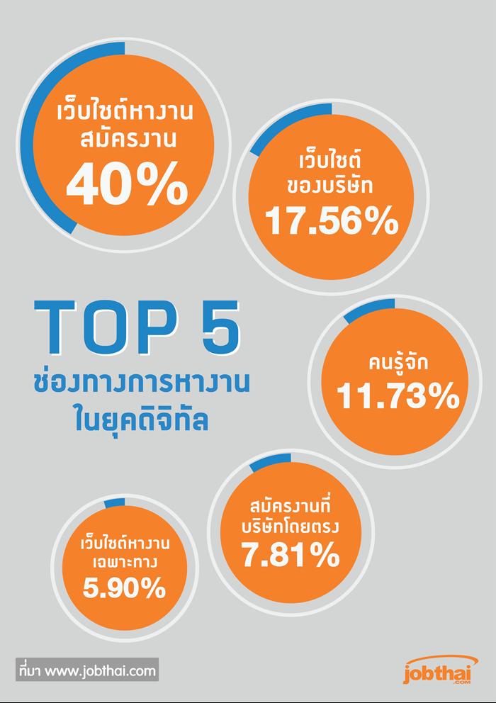 TOP5 ช่องทางการหางานในยุคดิจิตอล-01