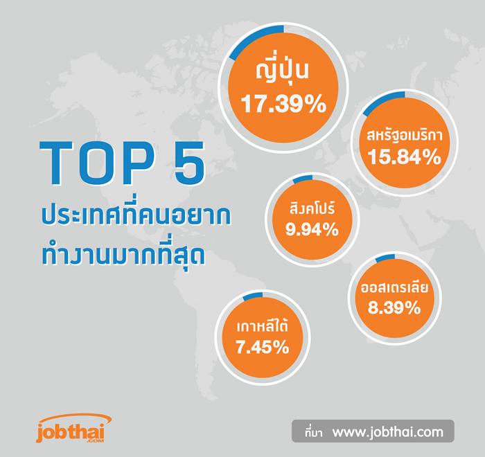 TOP5 ประเทศที่คนอยากทำงาน