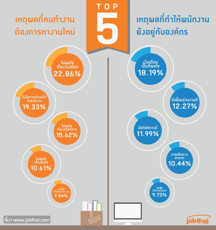 TOP5 เหตุผลที่คนทำงาน ต้องการหางานใหม่_เหตุผลที่ทำให้พนักงานยังอยู่กับองค์กร-06-07-08