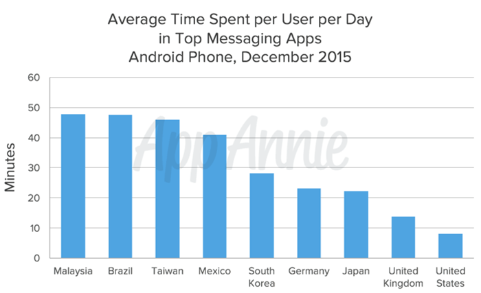 Time-spent-messaging-app