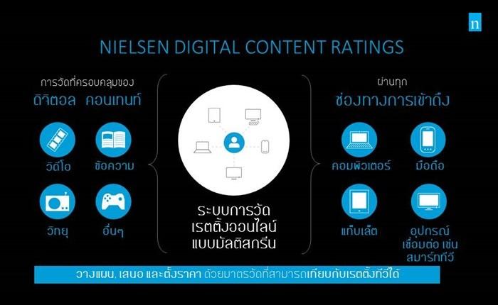 นีลเส็นเปิดตัวดิจิตอล คอนเทนต์ เรตติ้ง (ระบบการวัดเรตติ้งออนไลน์แบบมัลติสกรีน) ในประเทศไทย