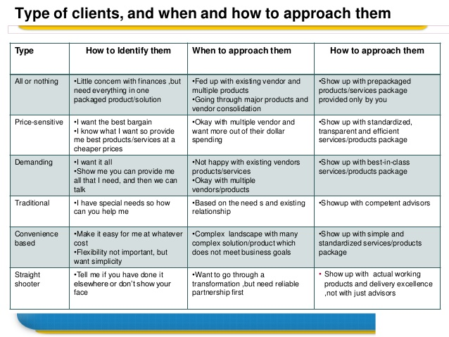 understanding-type-of-clients-and-when-and-how-to-approach-them-for-business-2-638