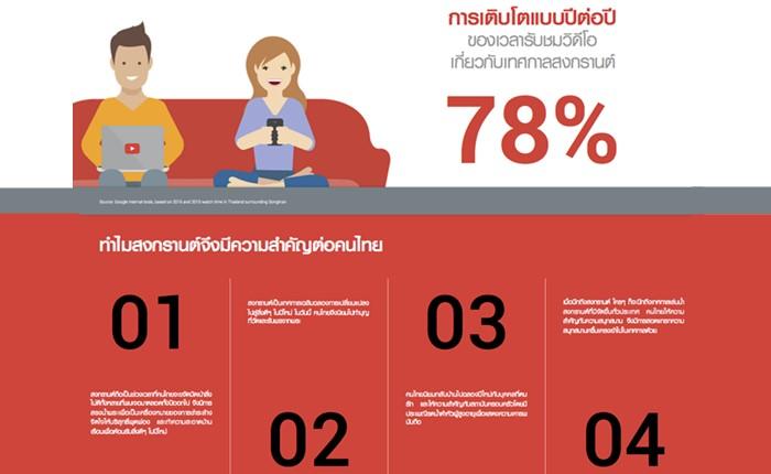 คนไทยใช้เวลาชมวิดีโอช่วงวันหยุดสงกรานต์สูง 78% ในปี 2559
