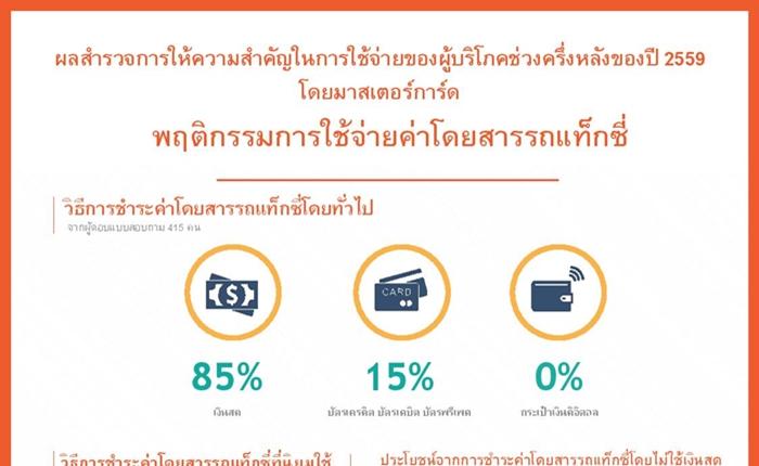เผย 73% ของคนไทย ชอบชำระค่าโดยสารแท็กซี่ ด้วยเงินสดมากกว่า
