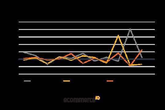 Sales-trends-in-different-categories-1