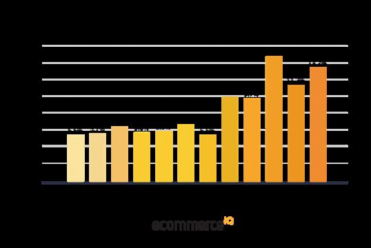 Seasonality-of-Ecommerce-Sales-in-2016-1-3