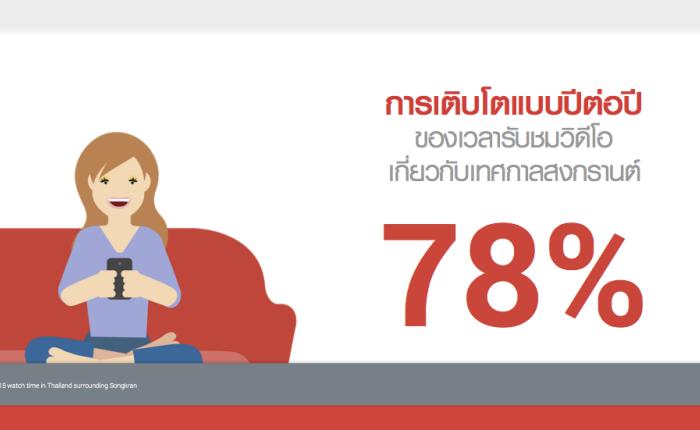 Google เผย… ช่วงสงกรานต์คนไทยใช้เวลาดูคลิปกันมากขึ้น 78% แล้วส่วนใหญ่ดูอะไรกัน?