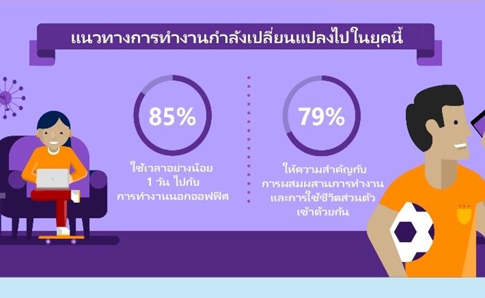"""ไมโครซอฟท์เผย 3 ปัจจัยสำคัญที่พนักงานต้องการสำหรับ """"ที่ทำงานในฝัน"""" ในยุคดิจิตอล"""