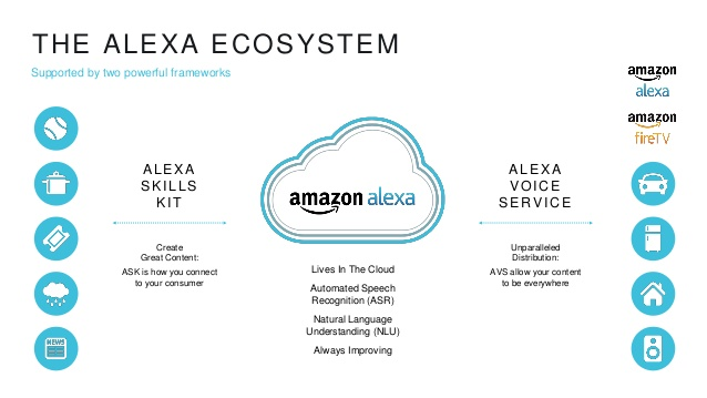 amazons-echo-the-present-and-future-of-alexa-donn-morrill-amazon-firstmarks-hardwired-nyc-6-638