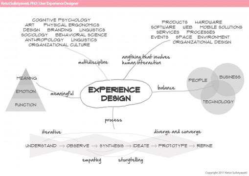 experiencedesign_mindmap2