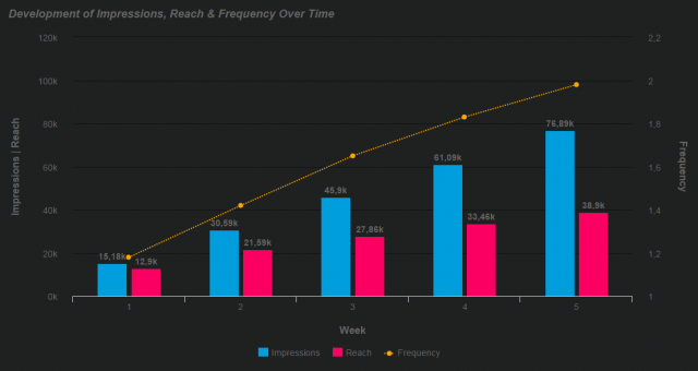 facebook-kpis-impressions-reach-frequency