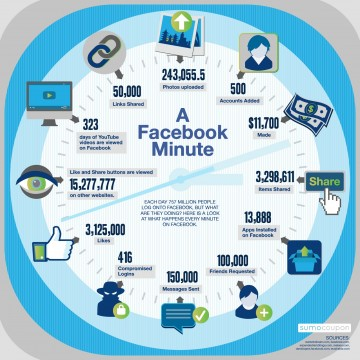 infographic-what-happens-on-facebook-in-one-minute-social-media-stats