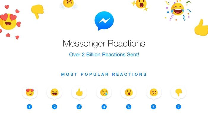 Facebook เผยปุ่ม Reaction ที่คนไทยใช้มากที่สุด