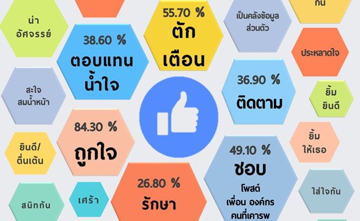 ไม่เชื่อก็ต้องเชื่อ การคลิก Like ของคนไทย สื่อความหมายได้ถึง 42 แบบ