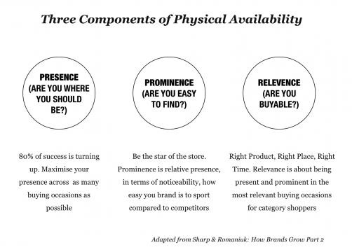 Three-Components-of-Physcial-Availability