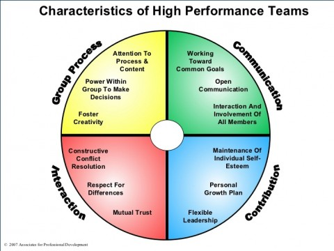 characteristics-of-high-performance-teams-2-728