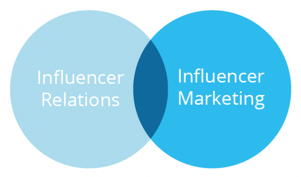 influencer-relations-and-influencer-marketing-1