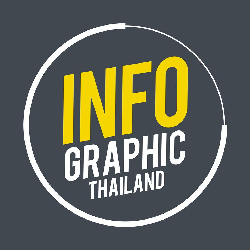 infographicthailand