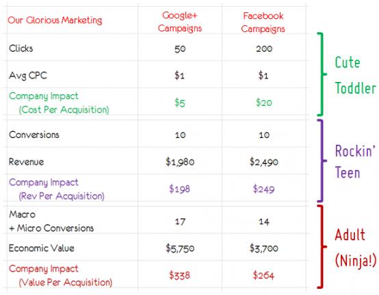 social_media_direct_response_advertising_metrics