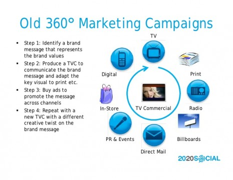 2020-social-360-degree-marketing-redux-2-728