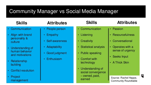 community-managers-versus-social-media-managers-26-638