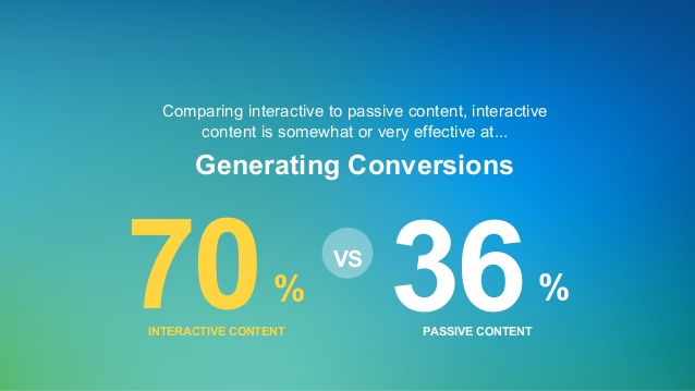 interactive-content-for-demand-generation-22-638