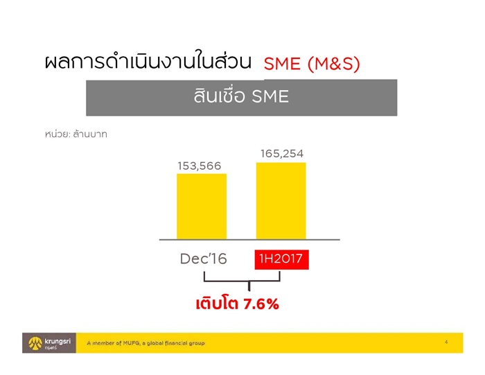 Presentation_Krungsri SME 1H performance_final-page-004