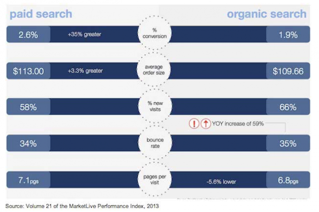 http://www.marketingprofs.com/charts/2013/11551/paid-search-drives-more-conversions-than-organic-search