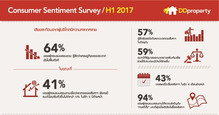 SentimentSurvey_H1_Final_Hi-res -TH_310717