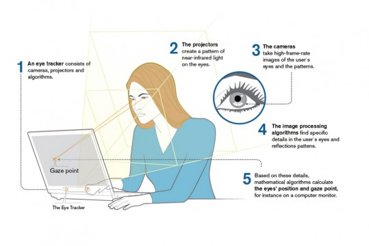 Tobii_EyeTracking_Illustration_EN_3_2